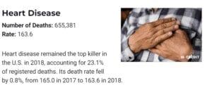 Heart Disease Deaths 2018