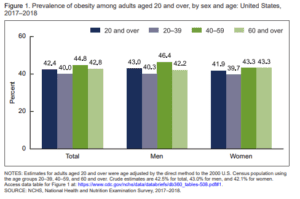 Prevalence_of_Obesity_in_America_2017_to_2018